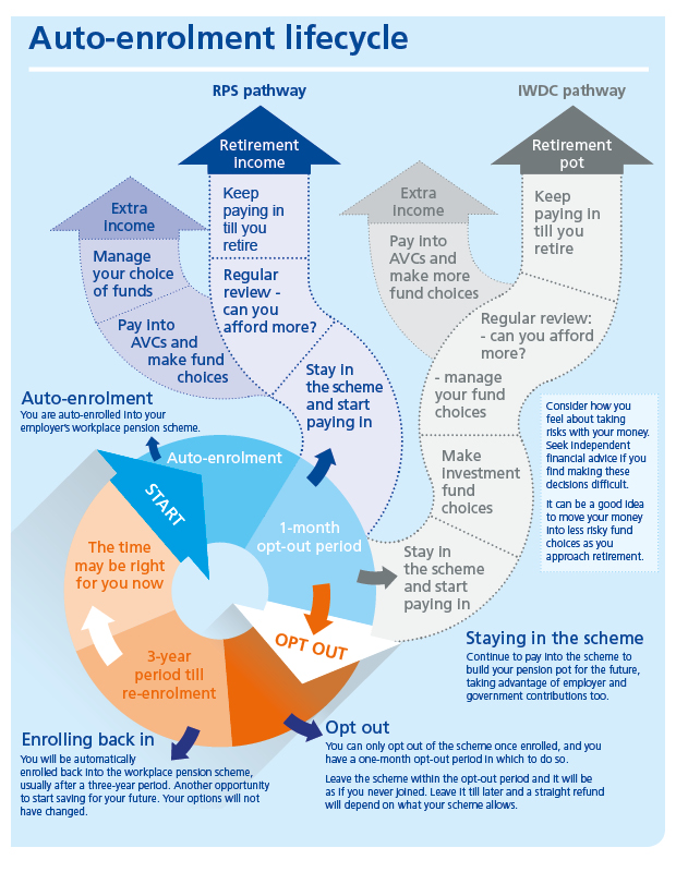 Auto-enrolment lifecycle